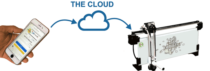 iboardbot_cloud